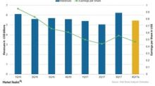AstraZeneca's 4Q17 Earnings: Analyst Estimates