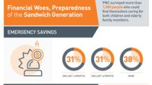 Members Of Sandwich Generation Lack Emergency Savings, Are Ill-Prepared For Retirement Costs