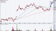 4 Top Stock Trades for Wednesday: DIS, PANW, BURL, TEVA