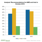 Analysts Are Divided over AMD and Intel