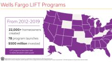 Wells Fargo Brings 75th LIFT Homeownership Program to New Jersey