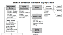 China's Bitmain to Compete with AMD, NVIDIA in the Ethereum Space