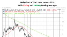 Clovis Oncology Call Volume Spikes After Downgrade