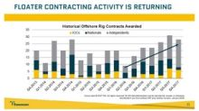 Analyzing Offshore Drilling Companies' 4Q17 Performance