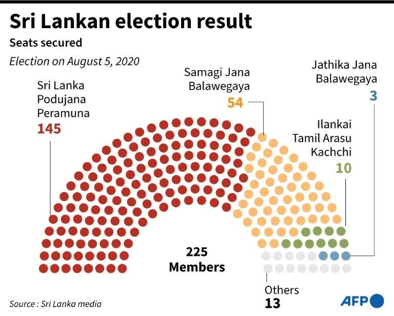Sri Lanka parliamentary elections