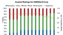 Could IAMGOLD Be Next as a Consolidation Wave Hits the Gold Space?