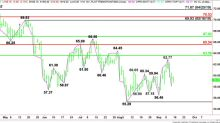 Brent Crude Oil Price Update – First Major Target Area is $67.02 to $70.53