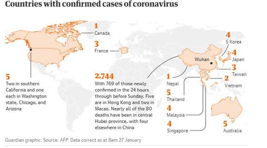 Coronavirus And Its Impact On Markets