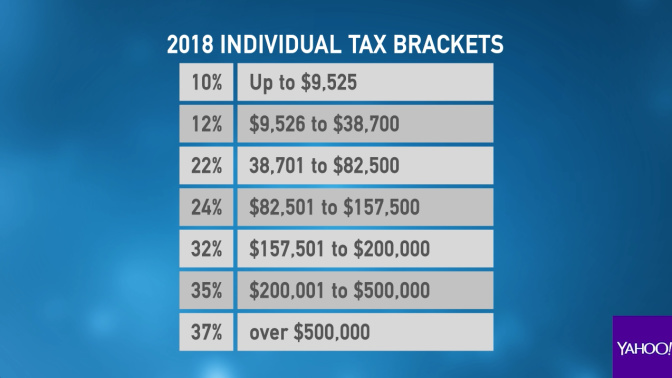 Four things you need to know about the new tax law
