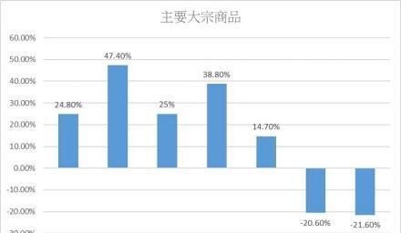 2020年全球市場回顧:創業板指數成長 65%