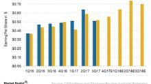 Will CSX Beat Wall Street's Earnings Estimates in 4Q17?