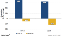ConocoPhillips's Stock Price Correlation with Crude Oil