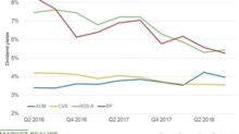 How Have the Dividend Yields of XOM, CVX, RDS.A, and BP Trended?