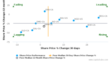 Dundee Precious Metals, Inc. breached its 50 day moving average in a Bearish Manner : DPM-CA : September 12, 2017