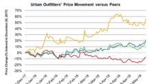 Where Is Urban Outfitters Stock Heading?