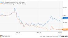 Why Avis and Hertz Stocks Jumped Wednesday