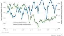 US Gasoline Demand Decreased on April 13–20
