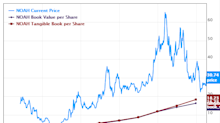 5 Financial Companies Expanding Book Value