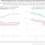 Police Are Killing Fewer People In Big Cities, But More In Suburban And Rural America