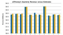 JCPenney's Q3 Top Line Numbers Disappointed Investors