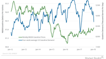 US Gasoline Demand Could Support Crude Oil Prices