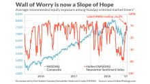 Why the stock market might soon careen down a dangerous 'slope of hope'