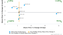 The Ensign Group, Inc. breached its 50 day moving average in a Bearish Manner : ENSG-US : May 18, 2017