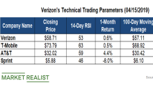 What Do Verizon's Moving Averages Suggest?