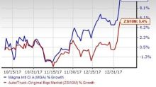 Magna (MGA) Hits 52-Week High: What's Driving the Stock?