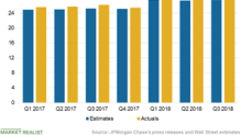 JPMorgan Chase's 3Q Revenues Beat the Estimates