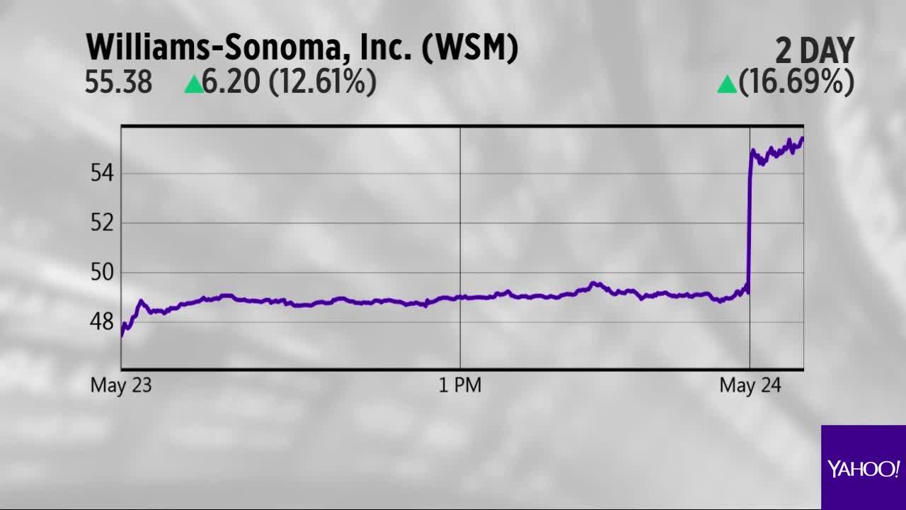 Willams-Sonoma, Deutsche Bank and Johnson & Johnson are the Yahoo Finance charts of the day.