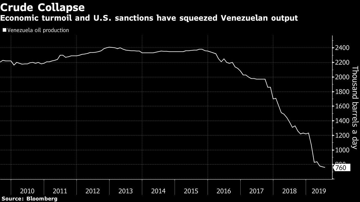 Half of Venezuela's Oil Rigs May Disappear If U.S. Waivers Lapse 2d9a976cfcd68681b7c966419c0b6d88