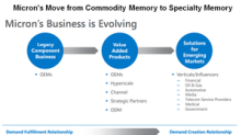 Micron's Strategy to Survive a Memory Downturn