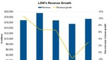 Could H2 2018 Be Better for Lowe's?