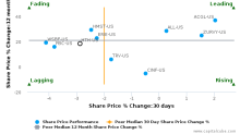 Hilltop Holdings, Inc. breached its 50 day moving average in a Bearish Manner : HTH-US : July 17, 2017