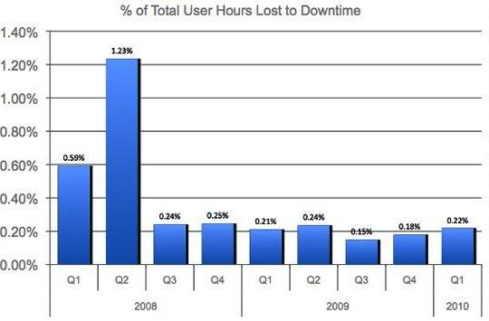Linden Lab hands down Second Life metrics for Q1 2010