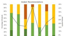 Which High-Yield MLPs Do Analysts Recommend?