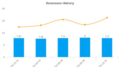 MAM Software Group, Inc. Earnings Analysis: Q2, 2016 By the Numbers