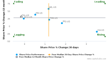 Fidelity & Guaranty Life breached its 50 day moving average in a Bearish Manner : FGL-US : September 19, 2017