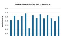 US-Mexico Trade and the Impact on Mexico's Manufacturing