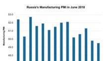 Why Russia's Manufacturing PMI Is Gradually Contracting