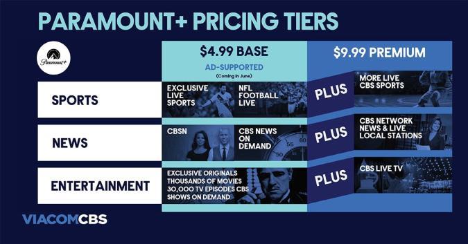 Paramount+ pricing tiers