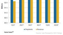 What Lam Research's Fiscal 3Q18 Earnings Say about Memory Market