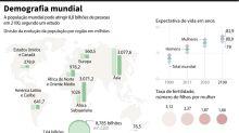 Previsões para populações da Índia, China, Nigéria, EUA, Japão e França em 2100