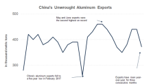 Did the Tariffs Dent Aluminum Market Sentiments?