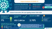 Insights & Forecast With Potential Impact of COVID-19 - Automotive Off-Road Lighting Market 2020-2024 | Introduction of Electric Off-Road Vehicles to Boost Growth | Technavio