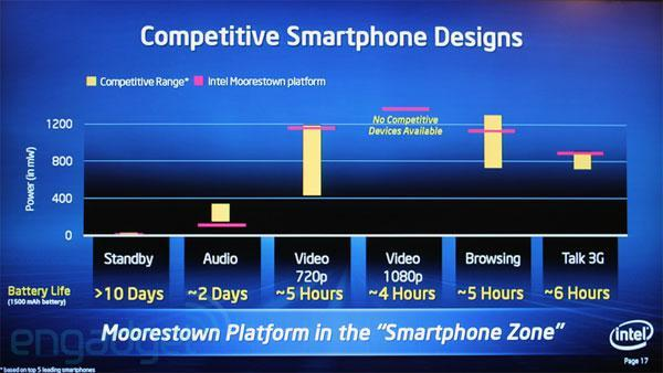 Intel reaches for the 'smartphone zone' with Moorestown-based Atom Z6, comes up shorthanded
