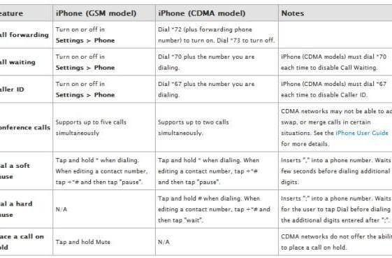 Apple details call-related differences between CDMA and GSM iPhones