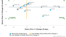 salesforce.com, inc. breached its 50 day moving average in a Bearish Manner : CRM-US : June 28, 2017