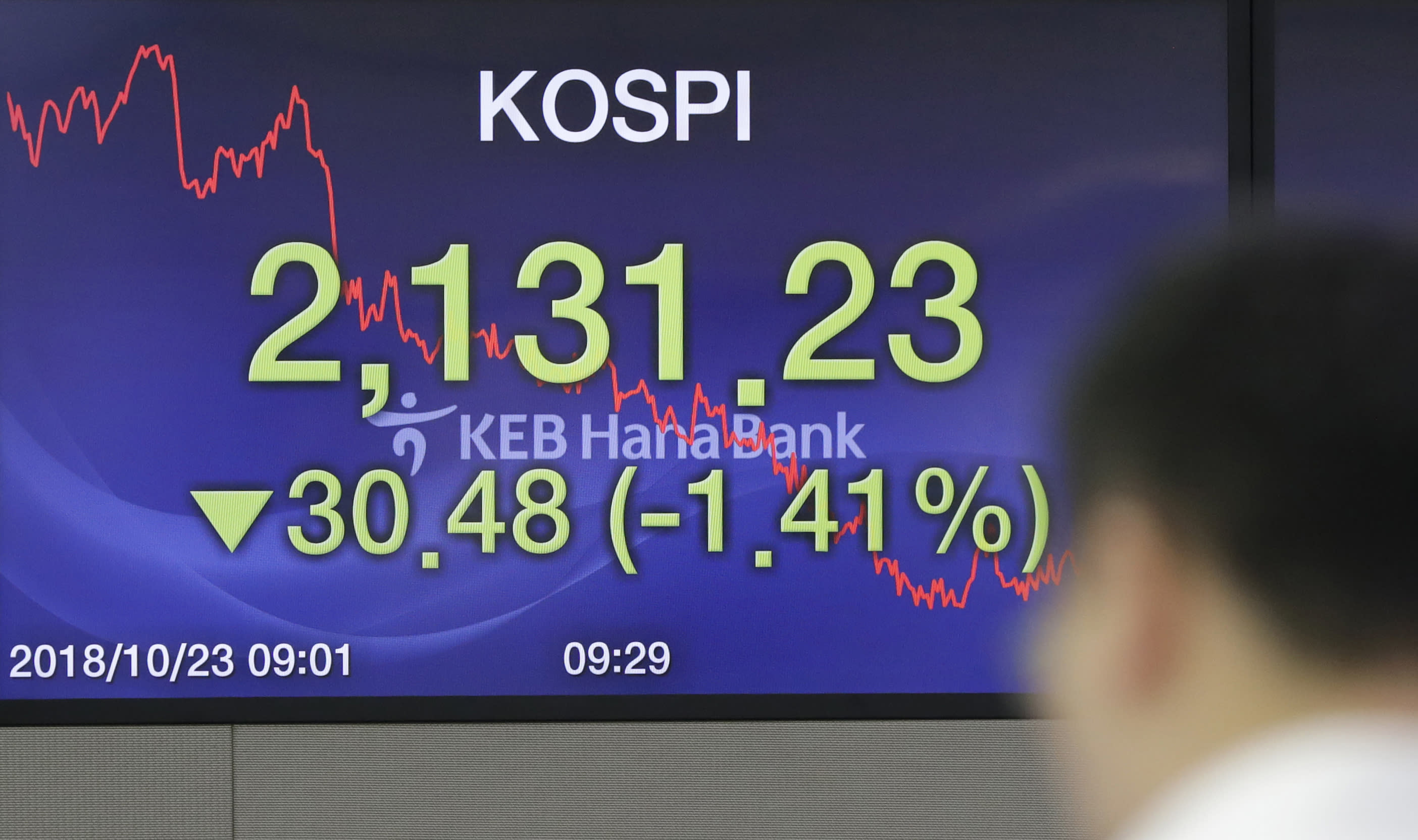 A currency trader stands near the screen showing the Korea Composite Stock Price Index (KOSPI) at the foreign exchange dealing room in Seoul, South Korea, Tuesday, Oct. 23, 2018. Asian stocks slid on Tuesday as worries about softening Chinese growth rattled investors, following a rally that was not picked up by Wall Street overnight. (AP Photo/Lee Jin-man)